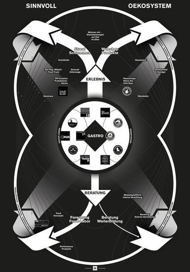 HI Oekosystem Sinnvoll Plakat F4 Web